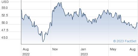 Universal Corp performance chart