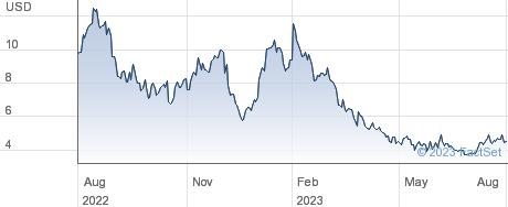 Conn's Inc performance chart