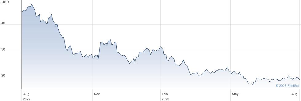 VF Corp performance chart