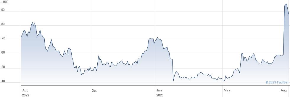 Vicor Corp performance chart