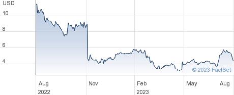 Unisys Corp performance chart