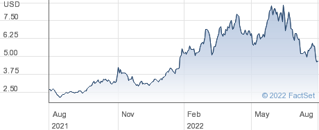 VAALCO Energy Inc performance chart