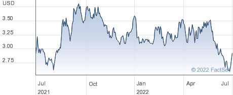 Teekay Corp performance chart