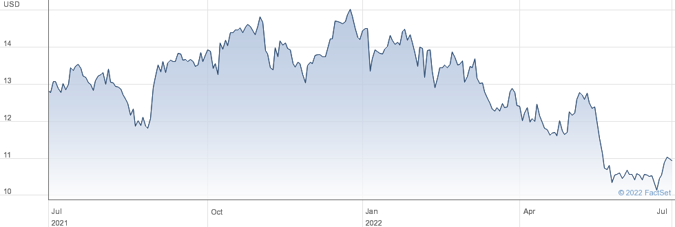 Valley National Bancorp performance chart
