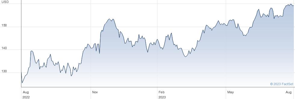 Walmart Inc performance chart