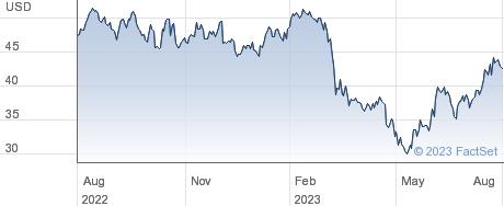 WSFS Financial Corp performance chart