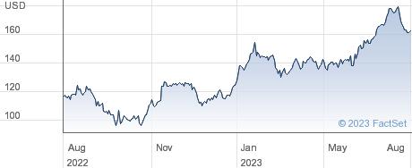 Penske Automotive Group Inc performance chart