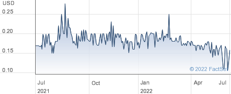 Clifton Mining Co performance chart