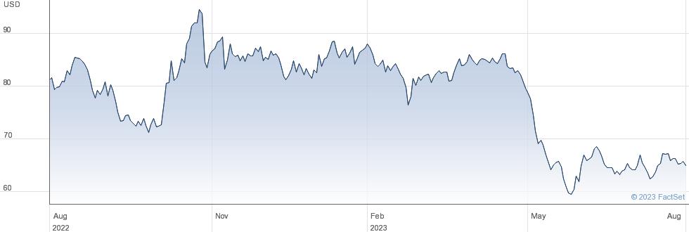 Weis Markets Inc performance chart