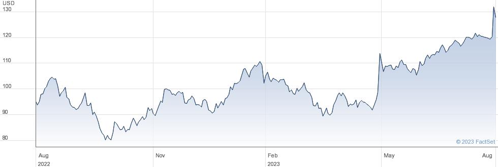 Woodward Inc performance chart