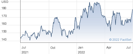 Nexstar Media Group Inc performance chart