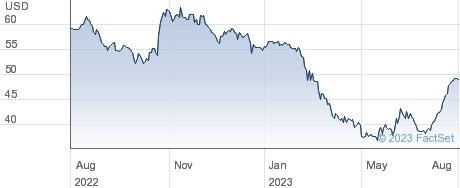 Westamerica Bancorp performance chart