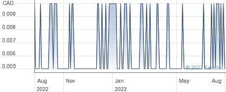 HTC Purenergy Inc performance chart