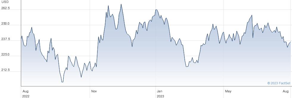Vail Resorts Inc performance chart