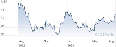 Western Digital Corp performance chart