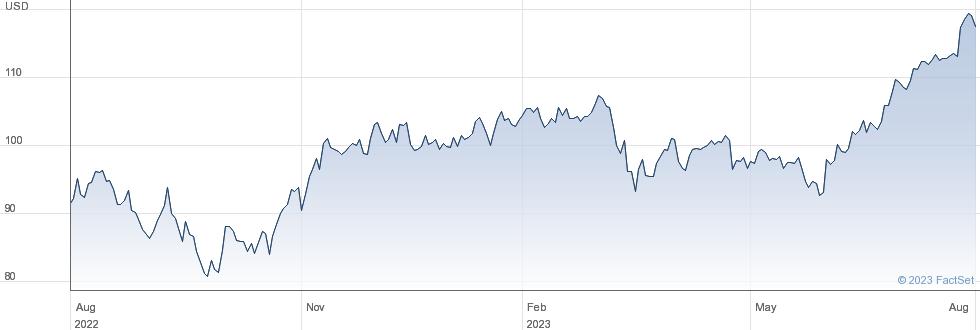 Westinghouse Air Brake Technologies Corp performance chart