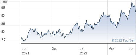 Safety Insurance Group Inc performance chart