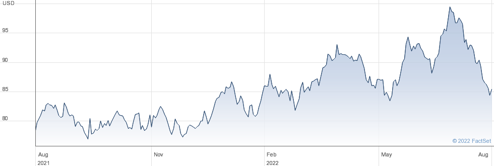 Interactive share charts for Safety Insurance Group Inc ...
