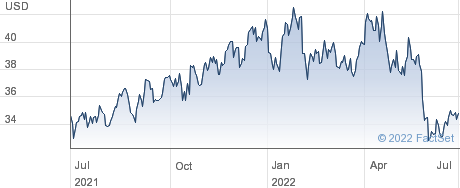 Weyerhaeuser Co performance chart