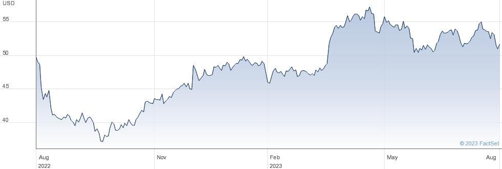 Sanofi SA performance chart