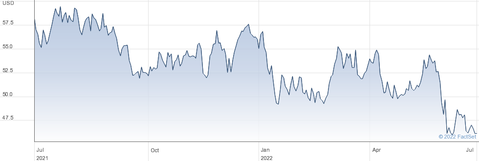 John Wiley & Sons Inc performance chart