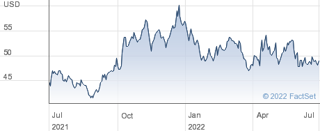 Rush Enterprises Inc performance chart