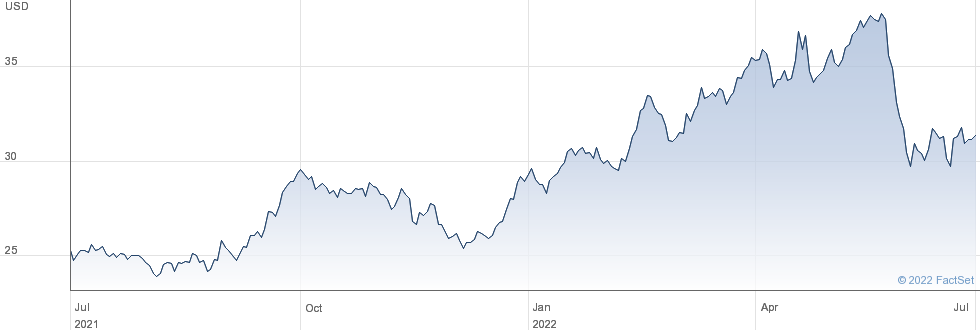 Williams Companies Inc performance chart