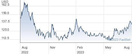 Williams-Sonoma Inc performance chart