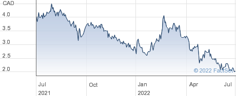 Chesapeake Gold Corp performance chart