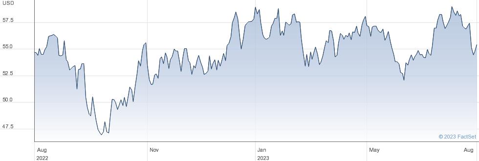 LKQ Corp performance chart