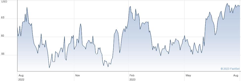 Winnebago Industries Inc performance chart