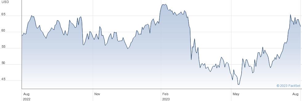 Texas Capital Bancshares Inc performance chart