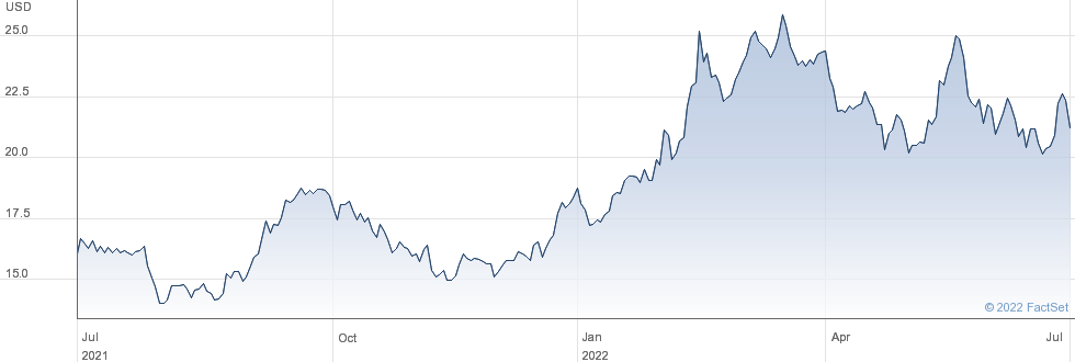 Woodside Petroleum Ltd performance chart