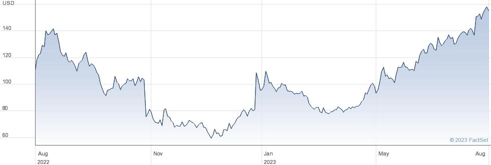World Acceptance Corp performance chart