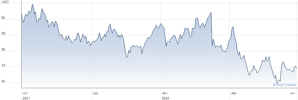 Worthington Industries Inc performance chart