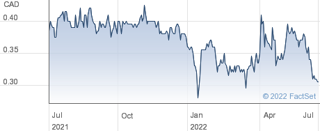 Robex Resources Inc performance chart