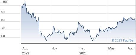 Carmax Inc performance chart