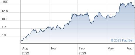 YPF SA performance chart