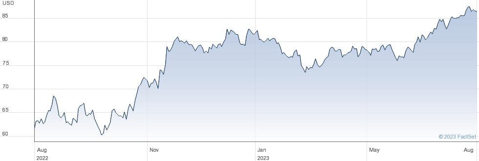 TJX Companies Inc performance chart