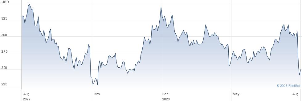 Zebra Technologies Corp performance chart