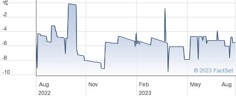 BARONSMEAD  2VT performance chart