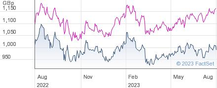 MONKS INV.TST. performance chart