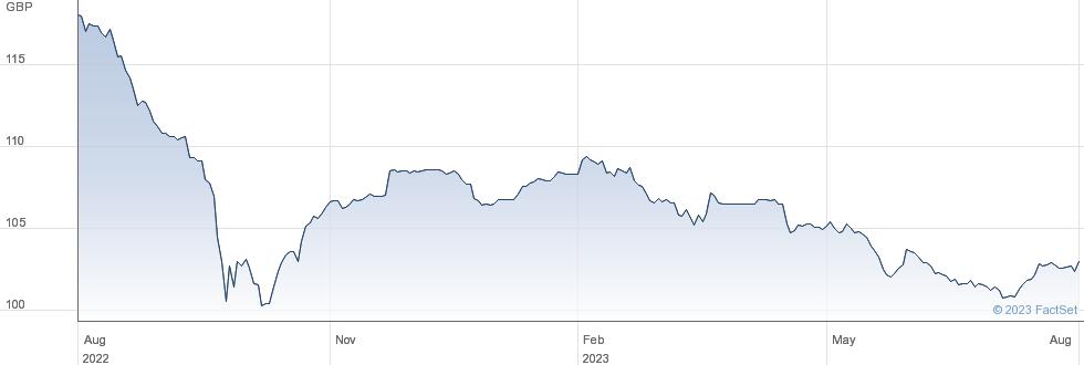 NAT.GRID6.50% performance chart