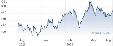 F&C PRIV. ORD performance chart