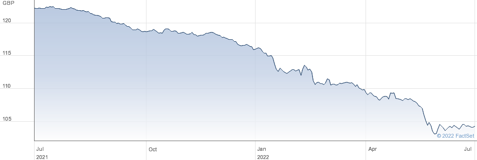 BARCLAYS.5.75% performance chart