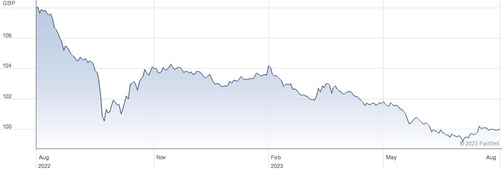 5% 25 performance chart