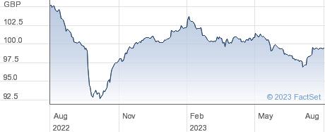 AVIVA 6.125%36 performance chart