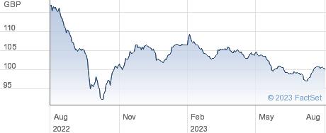 STHN.ELEC.5.50% performance chart