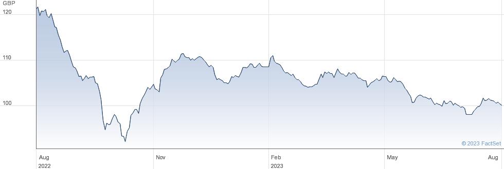 GLAXOSMSC 5.25% performance chart