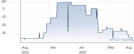 SENECA GROWTH performance chart